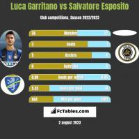 Luca Garritano vs Salvatore Esposito h2h player stats