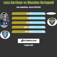 Luca Garritano vs Massimo Bertagnoli h2h player stats