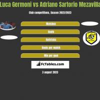 Luca Germoni vs Adriano Sartorio Mezavilla h2h player stats
