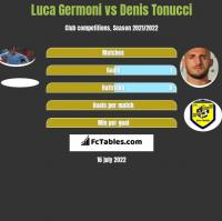 Luca Germoni vs Denis Tonucci h2h player stats
