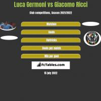 Luca Germoni vs Giacomo Ricci h2h player stats