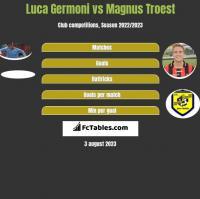 Luca Germoni vs Magnus Troest h2h player stats