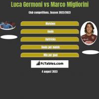 Luca Germoni vs Marco Migliorini h2h player stats