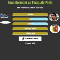 Luca Germoni vs Pasquale Fazio h2h player stats