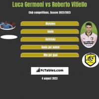 Luca Germoni vs Roberto Vitiello h2h player stats