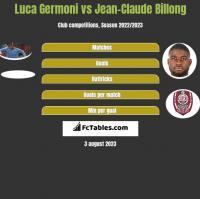 Luca Germoni vs Jean-Claude Billong h2h player stats
