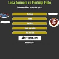 Luca Germoni vs Pierluigi Pinto h2h player stats