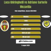 Luca Ghiringhelli vs Adriano Sartorio Mezavilla h2h player stats