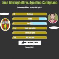Luca Ghiringhelli vs Agostino Camigliano h2h player stats
