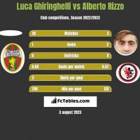 Luca Ghiringhelli vs Alberto Rizzo h2h player stats