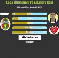 Luca Ghiringhelli vs Aleandro Rosi h2h player stats