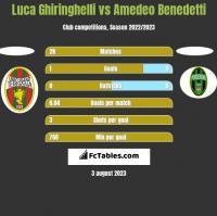 Luca Ghiringhelli vs Amedeo Benedetti h2h player stats