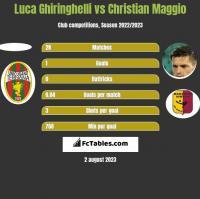 Luca Ghiringhelli vs Christian Maggio h2h player stats