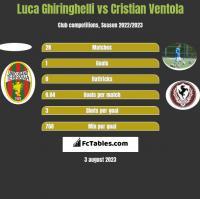 Luca Ghiringhelli vs Cristian Ventola h2h player stats