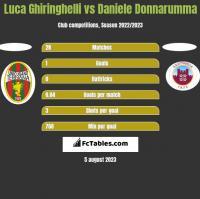 Luca Ghiringhelli vs Daniele Donnarumma h2h player stats