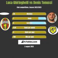 Luca Ghiringhelli vs Denis Tonucci h2h player stats