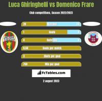 Luca Ghiringhelli vs Domenico Frare h2h player stats
