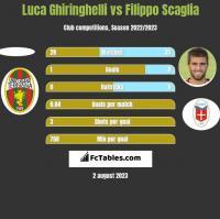 Luca Ghiringhelli vs Filippo Scaglia h2h player stats