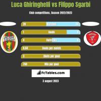 Luca Ghiringhelli vs Filippo Sgarbi h2h player stats