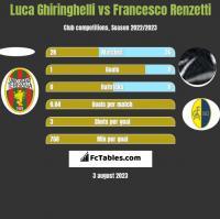 Luca Ghiringhelli vs Francesco Renzetti h2h player stats