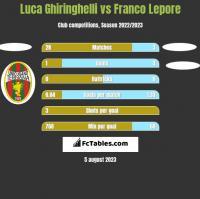 Luca Ghiringhelli vs Franco Lepore h2h player stats