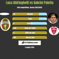 Luca Ghiringhelli vs Gabriel Paletta h2h player stats
