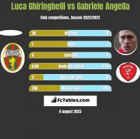 Luca Ghiringhelli vs Gabriele Angella h2h player stats