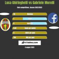 Luca Ghiringhelli vs Gabriele Morelli h2h player stats