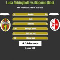Luca Ghiringhelli vs Giacomo Ricci h2h player stats