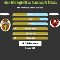 Luca Ghiringhelli vs Gianluca Di Chiara h2h player stats