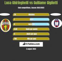 Luca Ghiringhelli vs Guillame Gigliotti h2h player stats