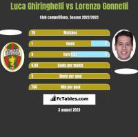 Luca Ghiringhelli vs Lorenzo Gonnelli h2h player stats