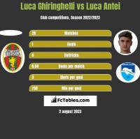 Luca Ghiringhelli vs Luca Antei h2h player stats
