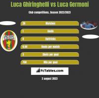 Luca Ghiringhelli vs Luca Germoni h2h player stats