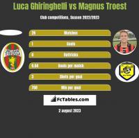 Luca Ghiringhelli vs Magnus Troest h2h player stats