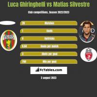 Luca Ghiringhelli vs Matias Silvestre h2h player stats