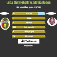 Luca Ghiringhelli vs Matija Boben h2h player stats