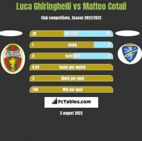 Luca Ghiringhelli vs Matteo Cotali h2h player stats