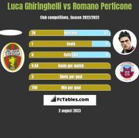 Luca Ghiringhelli vs Romano Perticone h2h player stats
