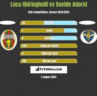 Luca Ghiringhelli vs Davide Adorni h2h player stats