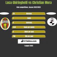 Luca Ghiringhelli vs Christian Mora h2h player stats