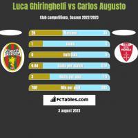 Luca Ghiringhelli vs Carlos Augusto h2h player stats