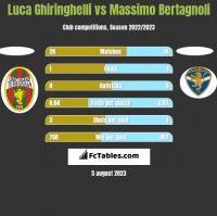 Luca Ghiringhelli vs Massimo Bertagnoli h2h player stats