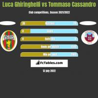 Luca Ghiringhelli vs Tommaso Cassandro h2h player stats