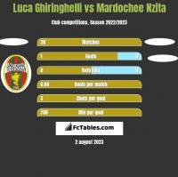 Luca Ghiringhelli vs Mardochee Nzita h2h player stats