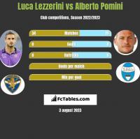 Luca Lezzerini vs Alberto Pomini h2h player stats