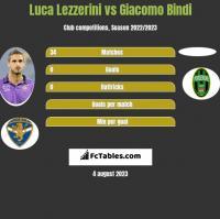 Luca Lezzerini vs Giacomo Bindi h2h player stats