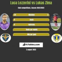 Luca Lezzerini vs Lukas Zima h2h player stats