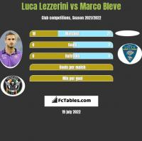 Luca Lezzerini vs Marco Bleve h2h player stats