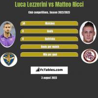 Luca Lezzerini vs Matteo Ricci h2h player stats